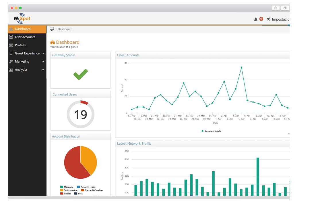 A screen capture of WiSpot Dashboard.