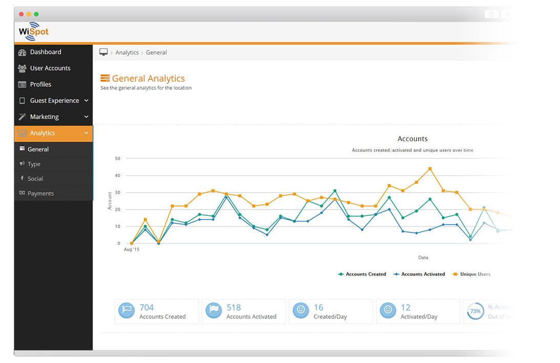 A screen capture of WiSpot analytics.